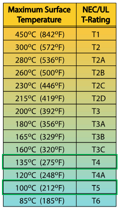 Temperature T-Rating Chart