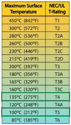 Temperature T-Rating Chart